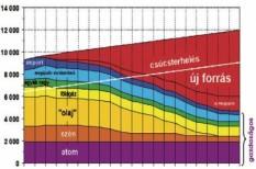 atomenergia, energia, paks
