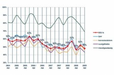 bizalmi index, k&h, kkv