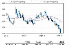 euró, forint, tőzsde
