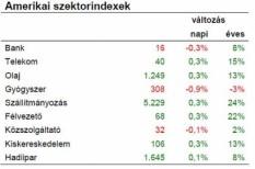 gazdaságpolitika, hitelminősítés, tőzsde