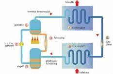 energetika, energia, fűtés, gáz