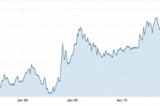 forint, magyarország, növekedés, svájcifrank, válság
