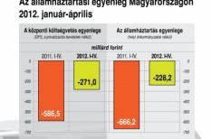 államháztartási hiány, deficit, költségvetés