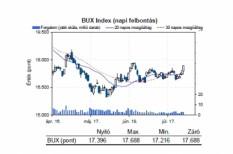 euró árfolyam, forintárfolyam, tőzsde