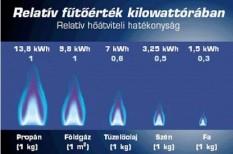 energia, gáz