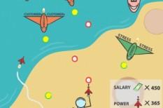 eladástechnika, elköteleződés, gamification, motiváció, munkahelyi motiváció, vásárlói hűség