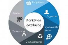 fenntartható fejlődés, fenntartható termelés, hulladékgazdálkodás, körkörös gazdaság, újrahasznosítás