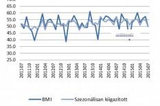 beszerzési menedzser index, bmi, gazdaság