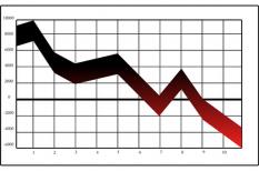 előrejelzés, olajár, üzemanyagár