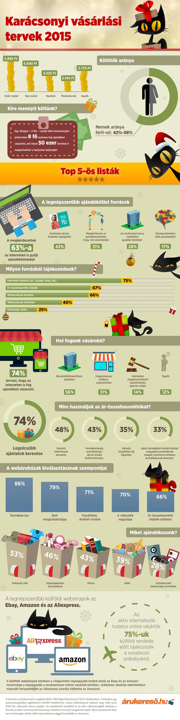 vásárlás infografika