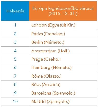 népszerű városok