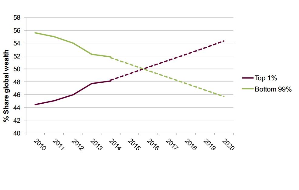 Prolongálva... a vagyoni olló tovább nyílik, a különbségek a következő években is nőnek.