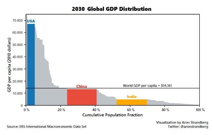 Így fest majd az aránytalanság. 14 év múlva (fotó: WEF/Twitter)