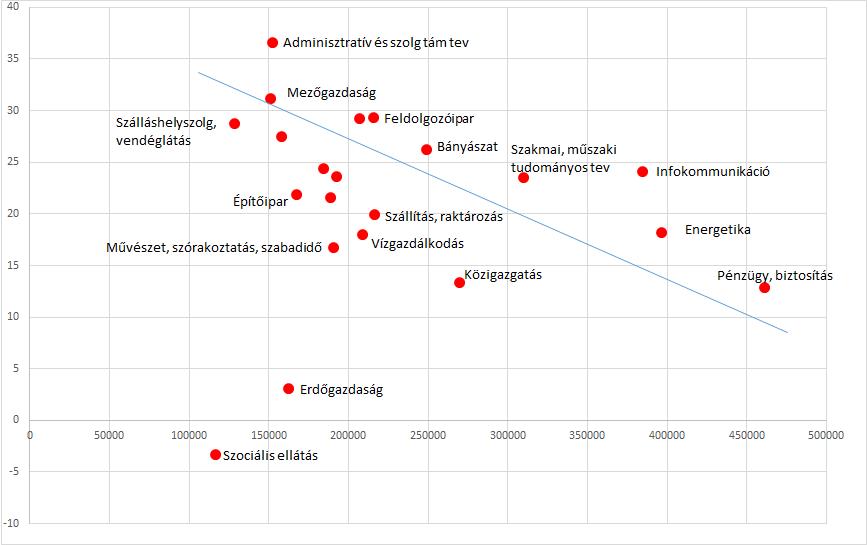 Intézményi adatok (KSH) a havi jövedelem változása 2011 és 2015 között, valamint annak nagysága 2015-ben ágazatonként Forrás: Dr. Sugár András, a Corvinus Egyetem Statisztikai tanszékének vezetőjének az Objektív Kutató Intézet konferenciáján tartott előadásából