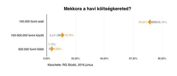A szürke számok a 2014-es, a narancsszínű a 2016-os eredményeket mutatják Forrás: RG Stúdió Kutatása
