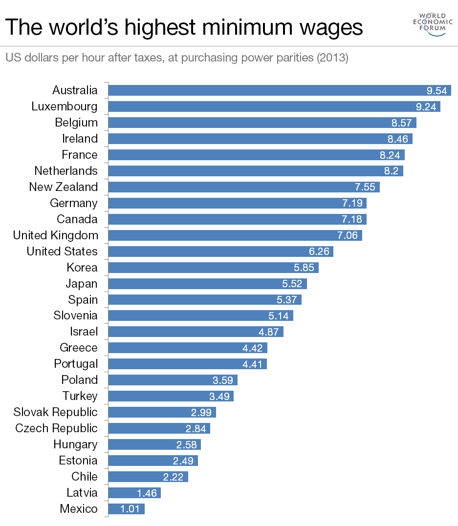 Forrás: WEF