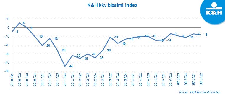 kkvbizalmi_201607_01