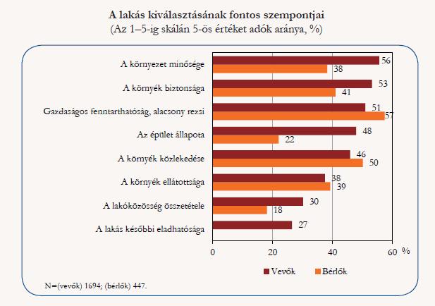 Forrás: KSH: Miben élünk? A 2015. évi lakásfelmérés főbb eredményei (Budapest, 2016)