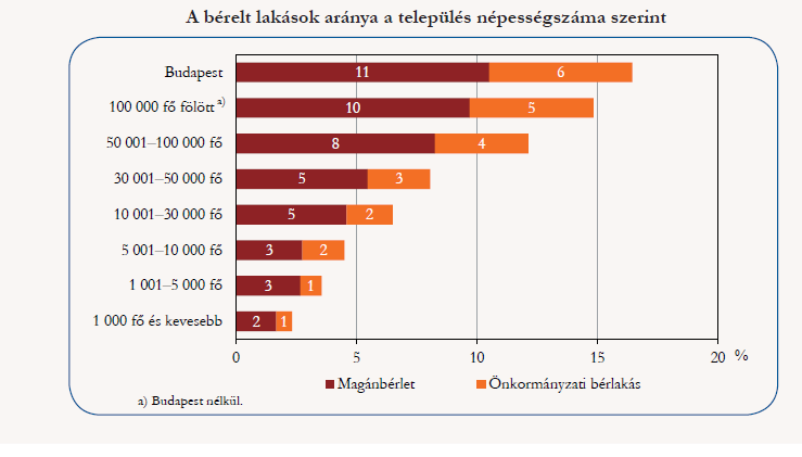 Forrás: KSH:Miben élünk? A 2015. évi lakásfelmérés főbb eredményei (Budapest, 2016)