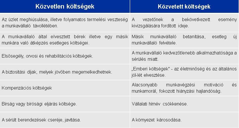 Forrás: EU OSHA