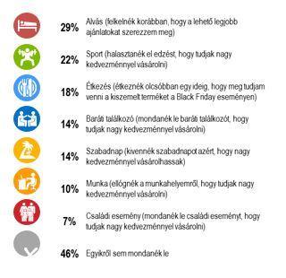 Miről mondanék le a jó akcióért? Forrás: Media Markt NRC kutatás