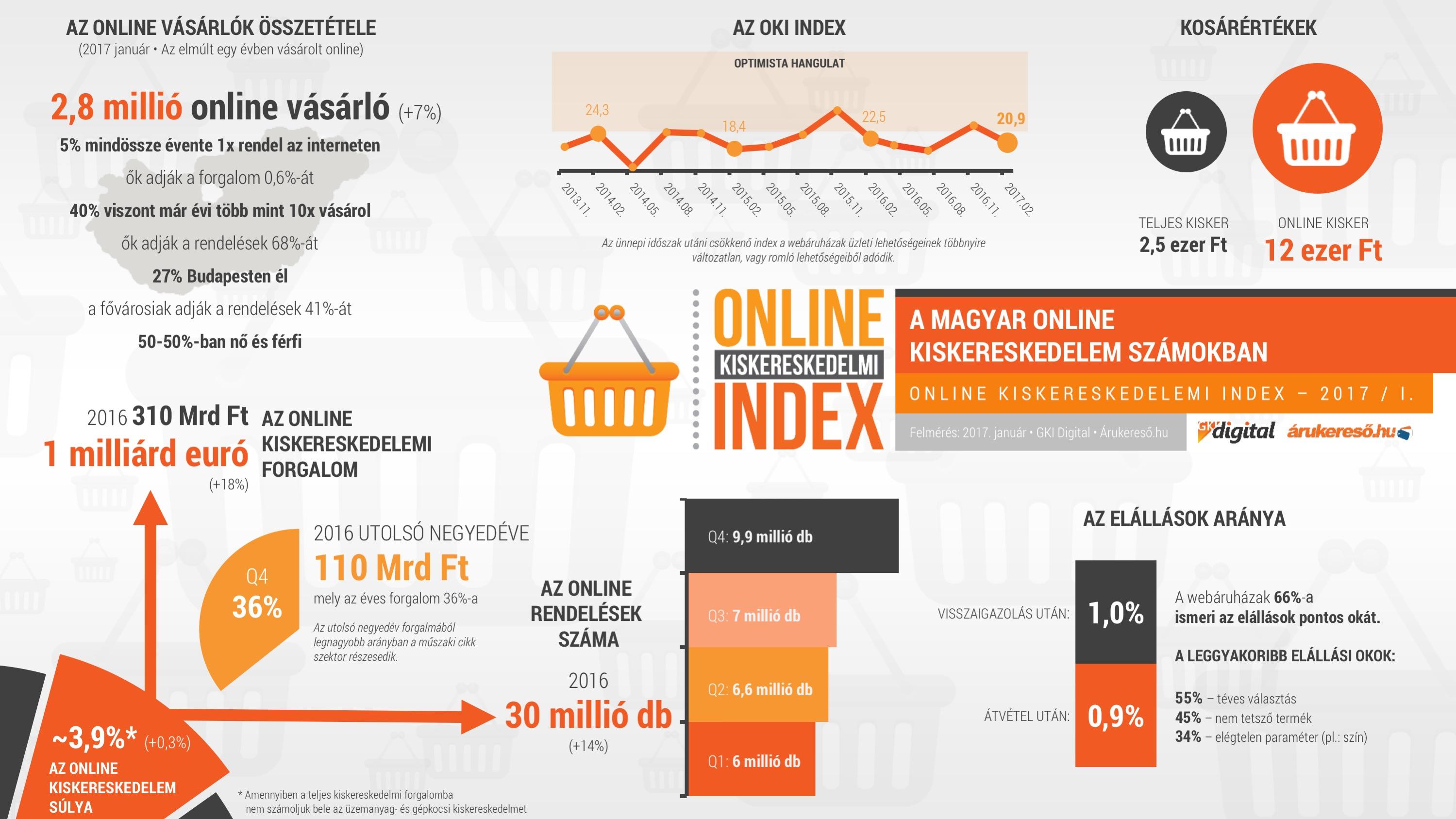 37d13f0e9a (Az eNET kutatása szerint idén közel 2,1 millió felnőtt internetező  vásárolt a Fekete Pénteken. Nemcsak az online, hanem az offline,  hagyományos üzletekben ...