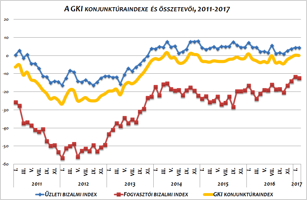 konjunktúra index 2017 február