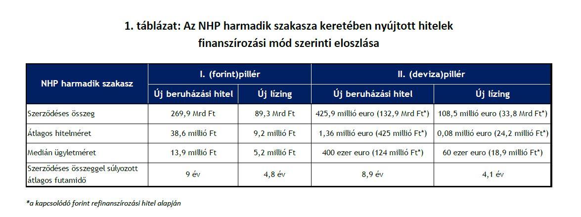 Forrás: MNB