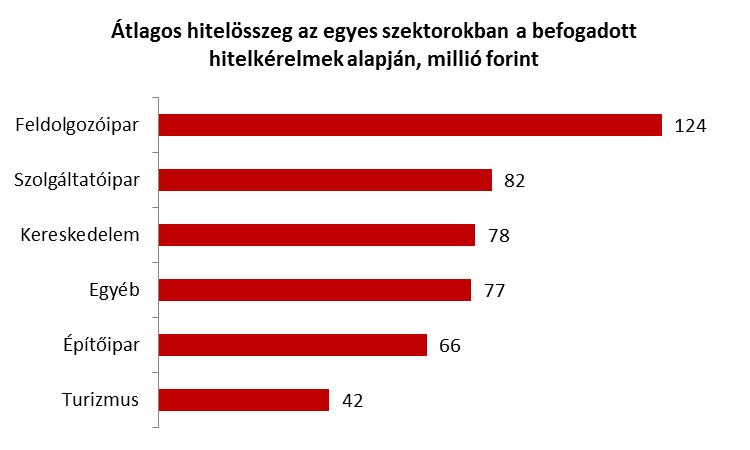 Forrás: Budapest Bank