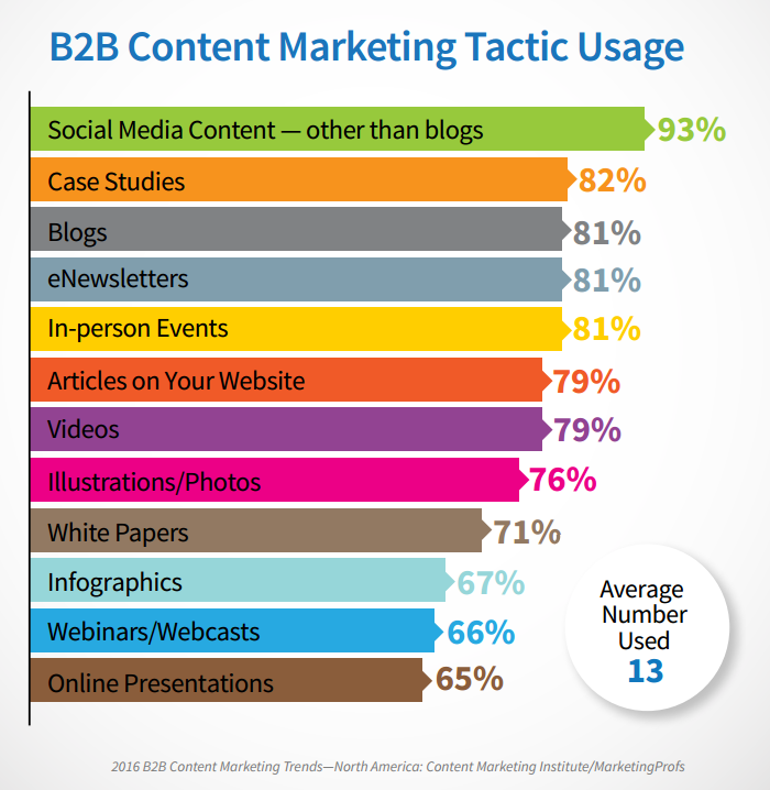 2016-os b2b tartalommarketing trendek (Forrás: Content Marketing Institute)