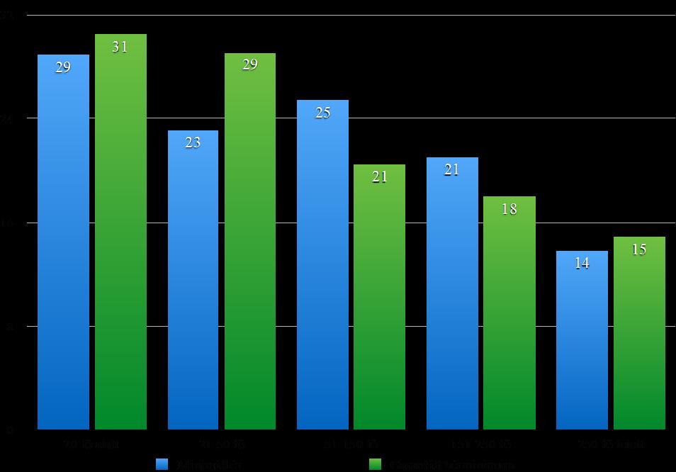 A kötelező béremelések a dolgozók hány százalékát érintik (2017. február) - (Kép forrása: GKI)