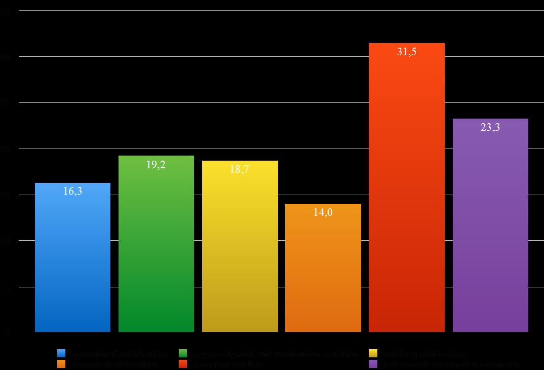A kötelező béremelések okozta költségnövekedés csökkentése érdekében alkalmazott technikák (százalék, 2017. február) - Kép: GKI