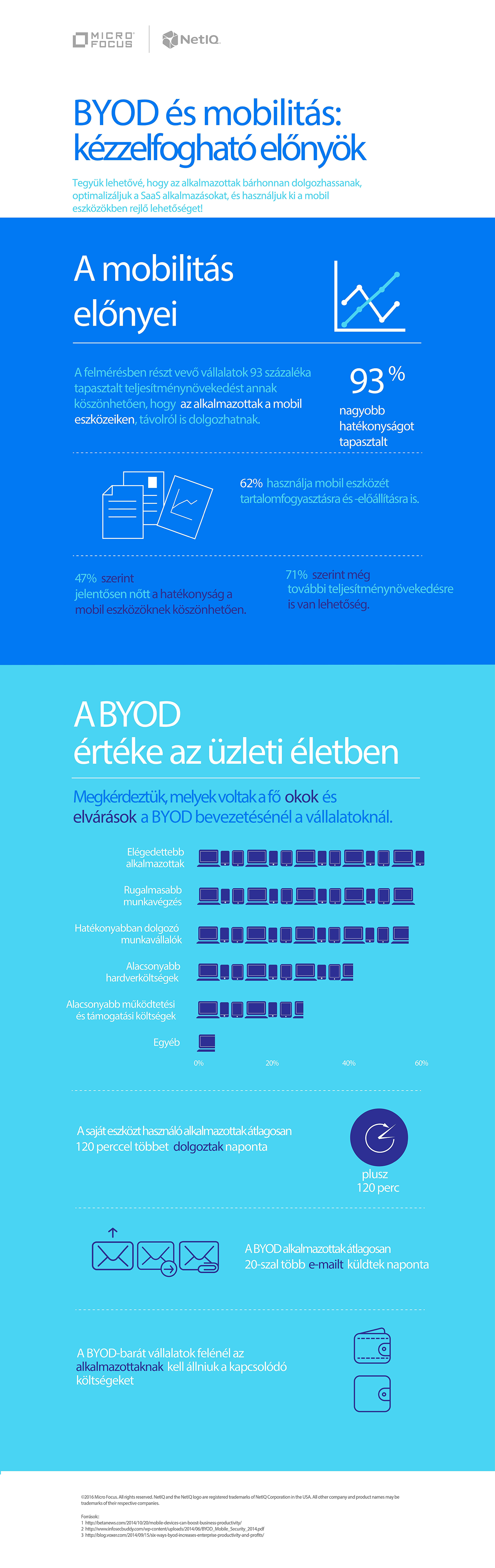 Kép: Novell (BYOD - Bring your own devices)
