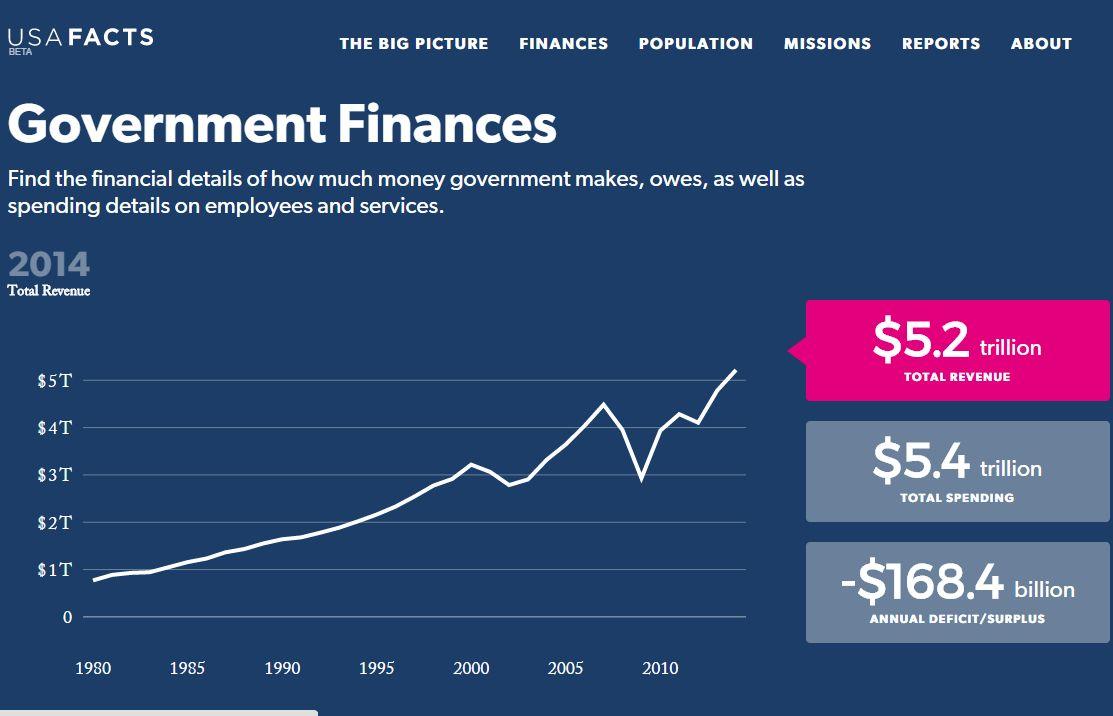 Steve Ballmer új közhasznú adatbázisa: USAFacts.org