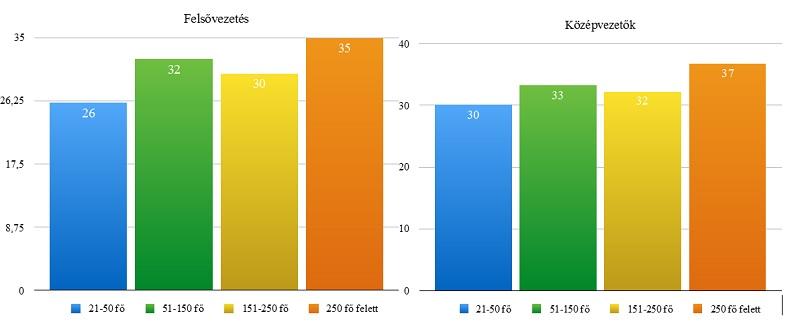 Női felső- és középvezetők aránya a cégek mérete szerint (százalék), 2017. május Forrás: GKI
