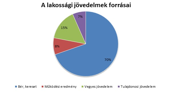 Forrás: NAV adatai alapján GKI számítás