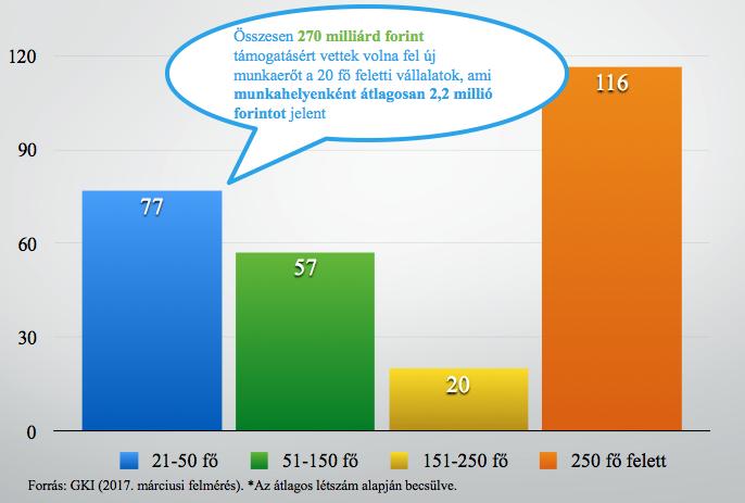 A vállalatok által igényelt támogatások összege vállalati kategóriák szerinti bontásban (Mrd Ft) * (Kép: GKI)