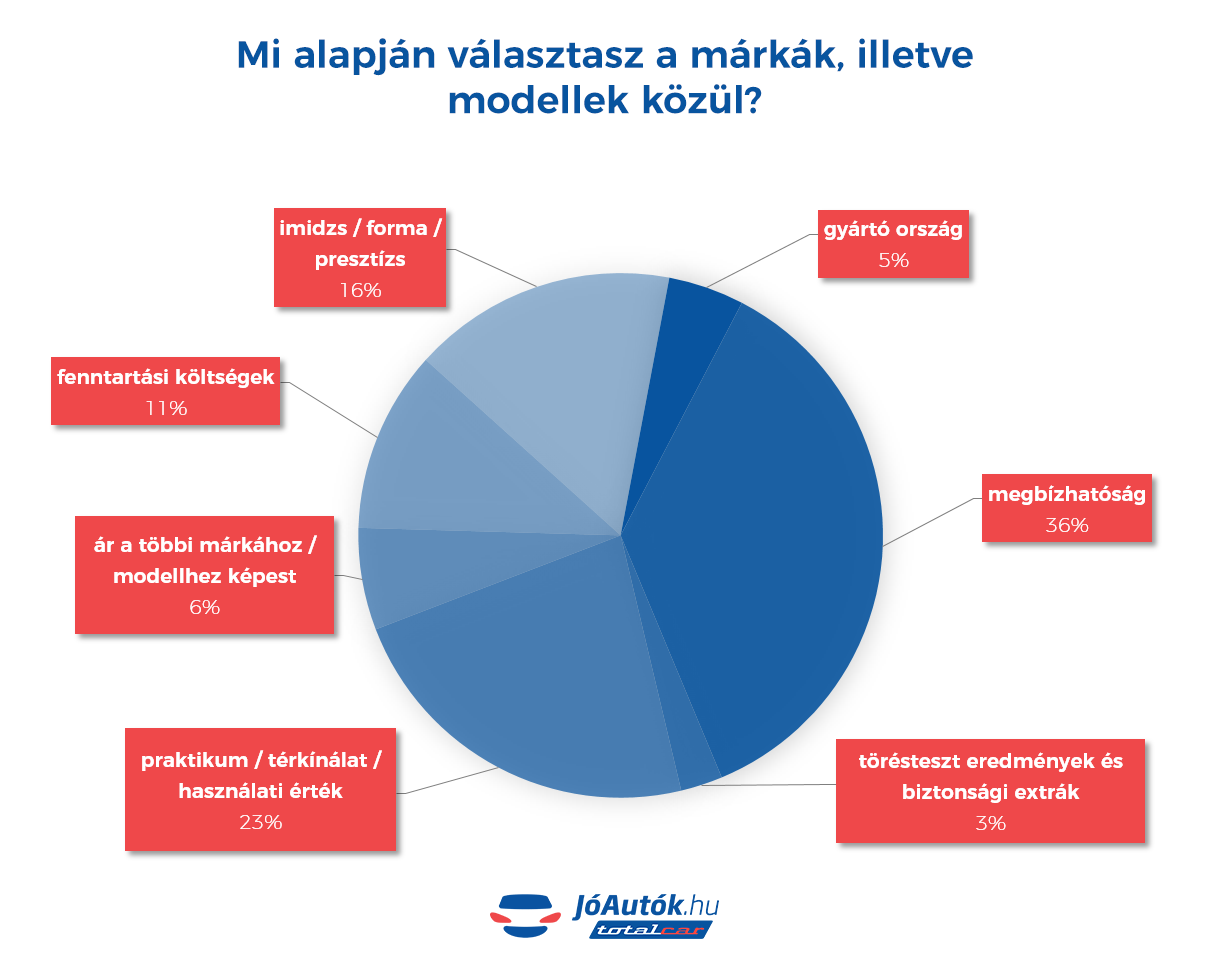 Kép: JóAutók.hu