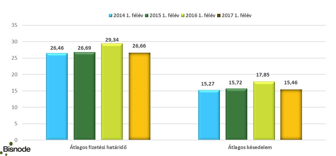 Az átlagos fizetési határidő és késedelem alakulása (napokban) - Forrás: Bisnode