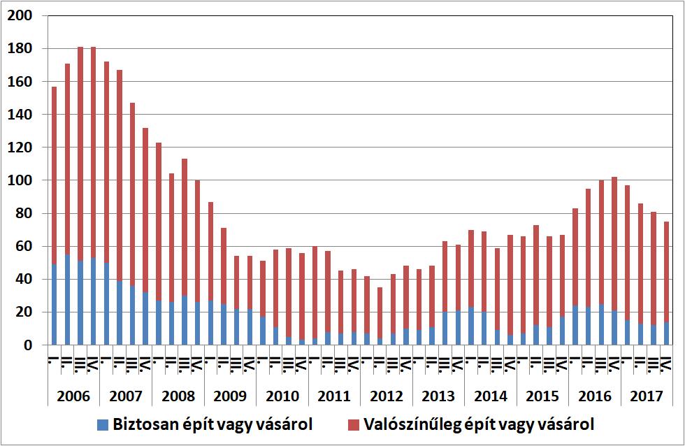 A lakosság lakásépítési és vásárlási szándéka a következő egy évben, 2006-2017 (ezer háztartás) Forrás: GKI