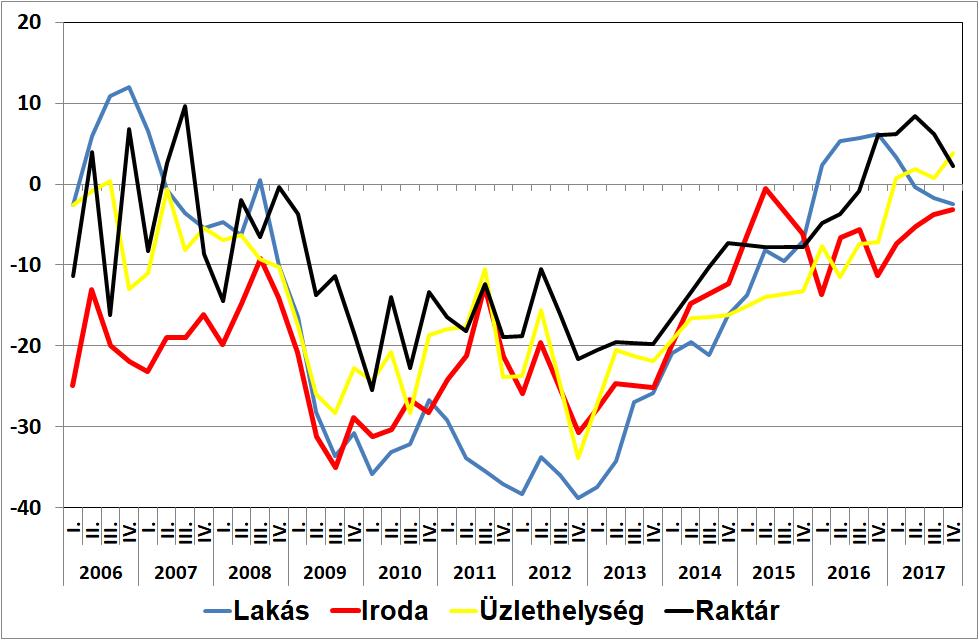 A GKI magyarországi ingatlanpiaci indexei részpiaconként, 2006-2017 (Forrás: GKI)