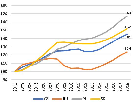 A háztartások fogyasztásának volumene a V4 országokban, 2002-2018 (2002=100) - Forrás: Európai Bizottság