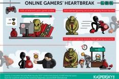 adatvédelem, game, gamer, jelszóvédelem, online játék, pc games, steam, számítógépes játékok, Xbox