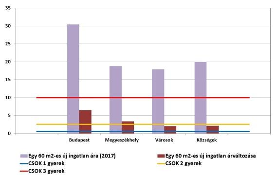 A használt lakások átlagára és 2015-17 közötti változása településtípus szerinti bontásban, valamint az igényelhető CSOK mennyisége gyermekszám szerint (millió forint) Forrás: KSH, GKI