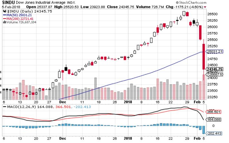 A Dow Jones indexének alakulása a közelmúltban