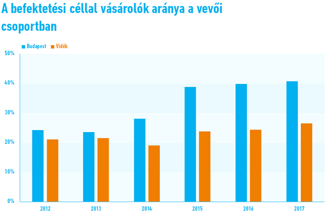 A befektetési lakásvásárlók aránya a vásárlói csoportban (a havi átlagok alapján) (Forrás: FHB Index, Duna House)