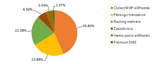 Felnőtt tartalomszolgáltatóként álcázott különböző típusú rosszindulatú programokkal fertőzött felhasználók aránya