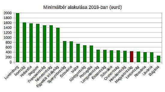 A minimálbérek tényleges összege