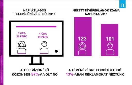 Nielsen sajtóközlemény Több idő és több reklám, így tévéznek a magyar nők_ifografika