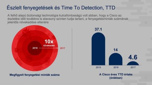 Forrás: Cisco